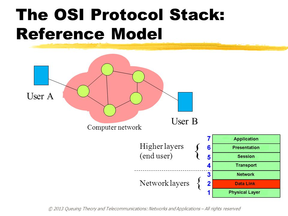 The OSI Protocol Stack: Reference Model { Network layers { Higher layers (end user) Computer network User A User B