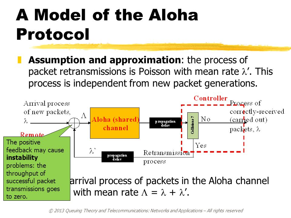 A Model of the Aloha Protocol  Assumption and approximation: the process of packet retransmissions is Poisson with mean rate '. This process is indep