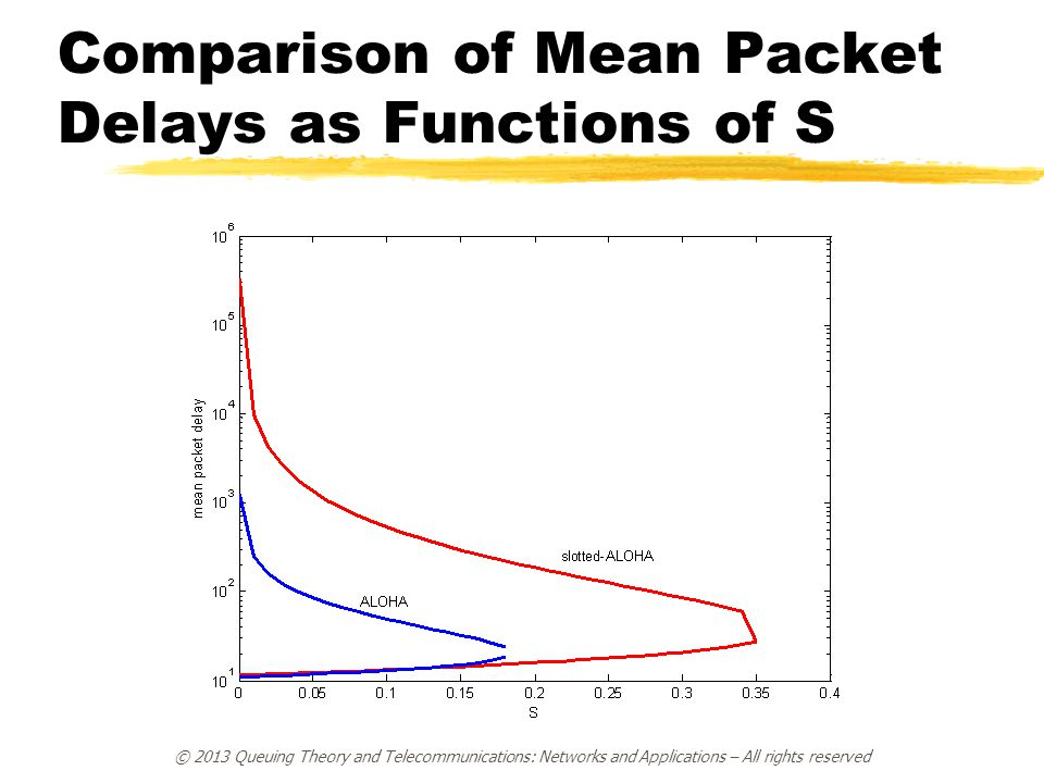 Comparison of Mean Packet Delays as Functions of S © 2013 Queuing Theory and Telecommunications: Networks and Applications – All rights reserved