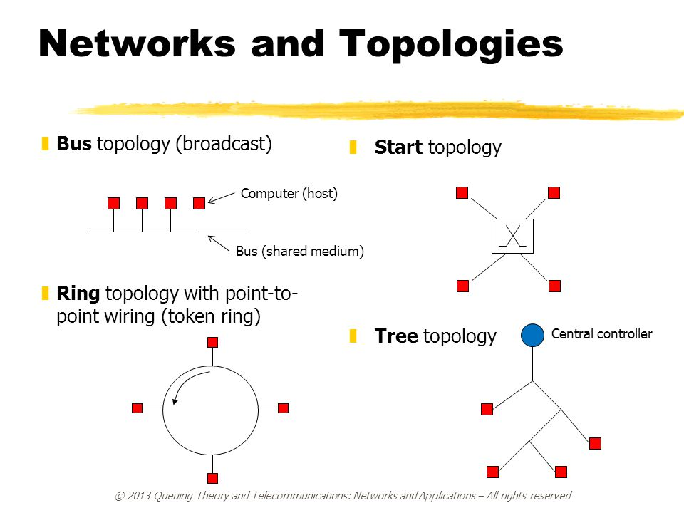 zBus topology (broadcast) z Start topology zRing topology with point-to- point wiring (token ring) Networks and Topologies zTree topology Computer (ho