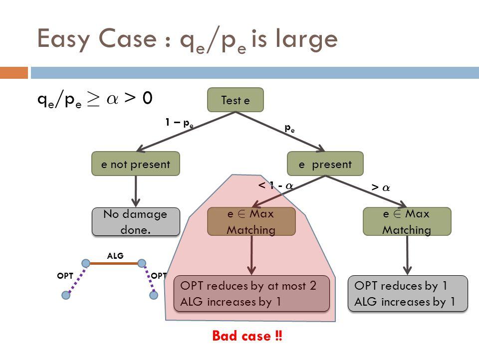 Easy Case : q e /p e is large q e /p e ¸ ® > 0 OPT ALG e not presente present Test e No damage done.
