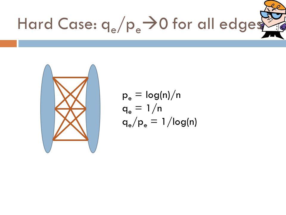 Hard Case: q e /p e  0 for all edges p e = log(n)/n q e = 1/n q e /p e = 1/log(n)