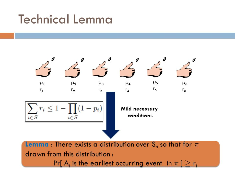 Technical Lemma p1r1p1r1 p2r2p2r2 p3r3p3r3 p4r4p4r4 p5r5p5r5 p6r6p6r6 Lemma : There exists a distribution over S n so that for ¼ drawn from this distribution : Pr[ A i is the earliest occurring event in ¼ ] ¸ r i Lemma : There exists a distribution over S n so that for ¼ drawn from this distribution : Pr[ A i is the earliest occurring event in ¼ ] ¸ r i Mild necessary conditions