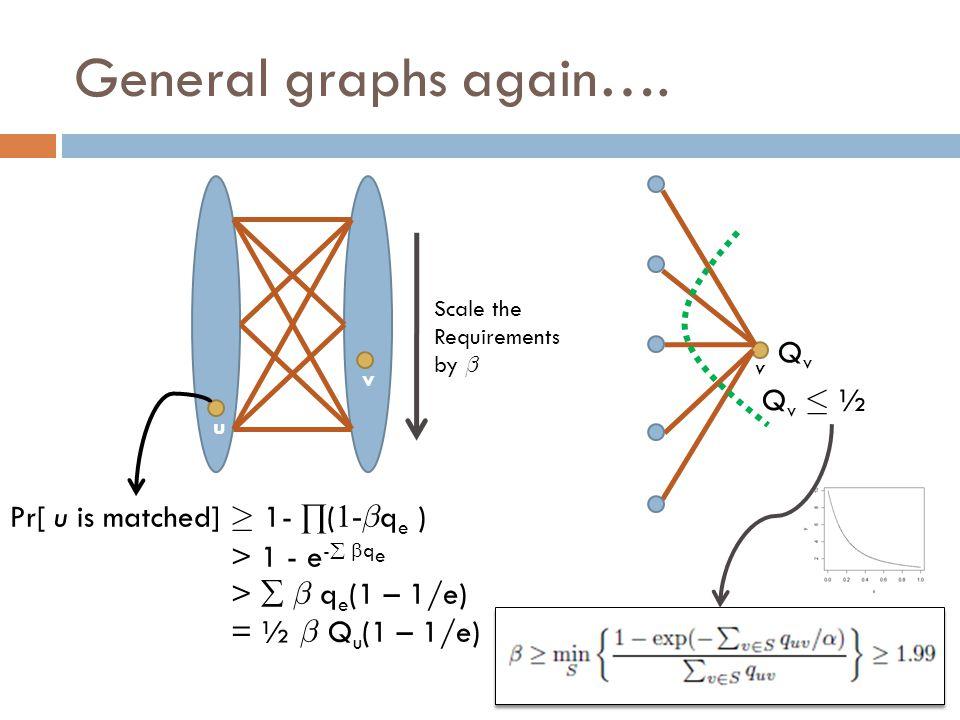 General graphs again…. Pr[ u is matched] ¸ 1- ∏ ( 1- ¯ q e ) > 1 - e -  q e >  ¯ q e (1 – 1/e) = ½ ¯ Q u (1 – 1/e) u v QvQv Q v · ½ v Scale the Re