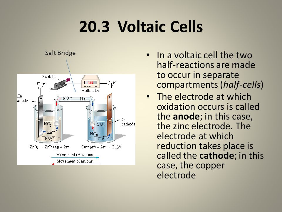 20.3 Voltaic Cells In a voltaic cell the two half-reactions are made to occur in separate compartments (half-cells) The electrode at which oxidation occurs is called the anode; in this case, the zinc electrode.