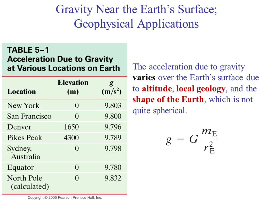 The acceleration due to gravity varies over the Earth's surface due to altitude, local geology, and the shape of the Earth, which is not quite spherical.