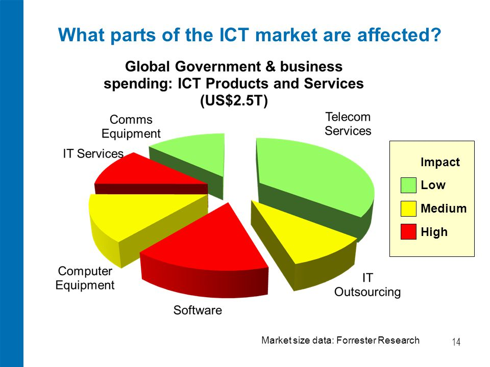 What parts of the ICT market are affected.