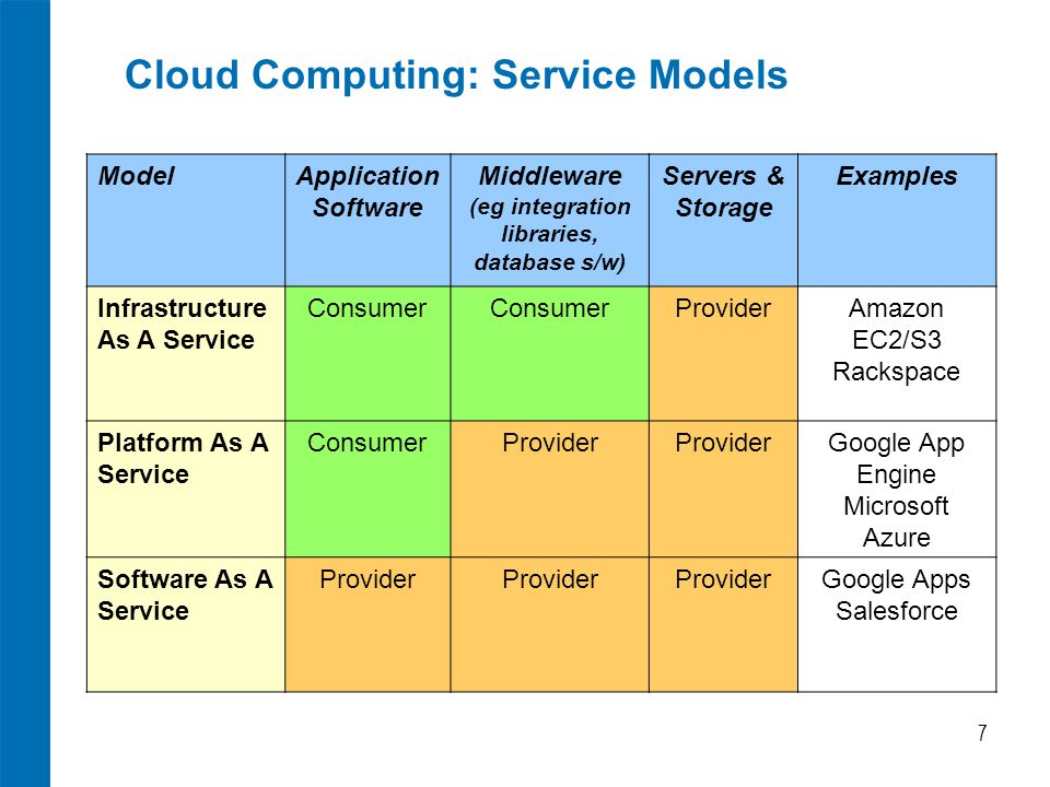 Cloud Computing: Service Models 7 ModelApplication Software Middleware (eg integration libraries, database s/w) Servers & Storage Examples Infrastructure As A Service Consumer ProviderAmazon EC2/S3 Rackspace Platform As A Service ConsumerProvider Google App Engine Microsoft Azure Software As A Service Provider Google Apps Salesforce