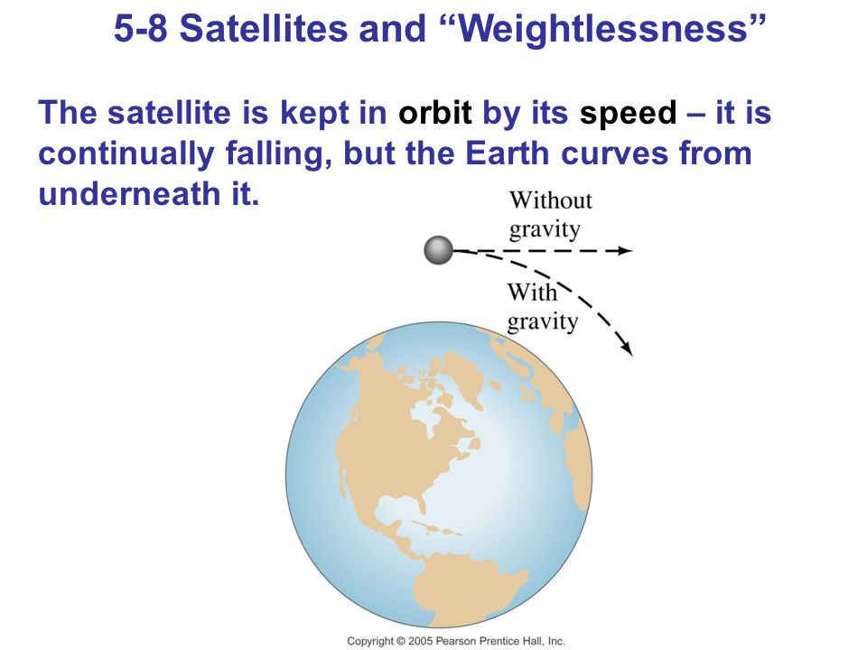 "5-8 Satellites and ""Weightlessness"" The satellite is kept in orbit by its speed – it is continually falling, but the Earth curves from underneath it."