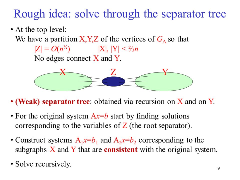 9 Rough idea: solve through the separator tree At the top level: We have a partition X,Y,Z of the vertices of G A so that |Z| = O(n ½ ) |X|, |Y| < ⅔n No edges connect X and Y.