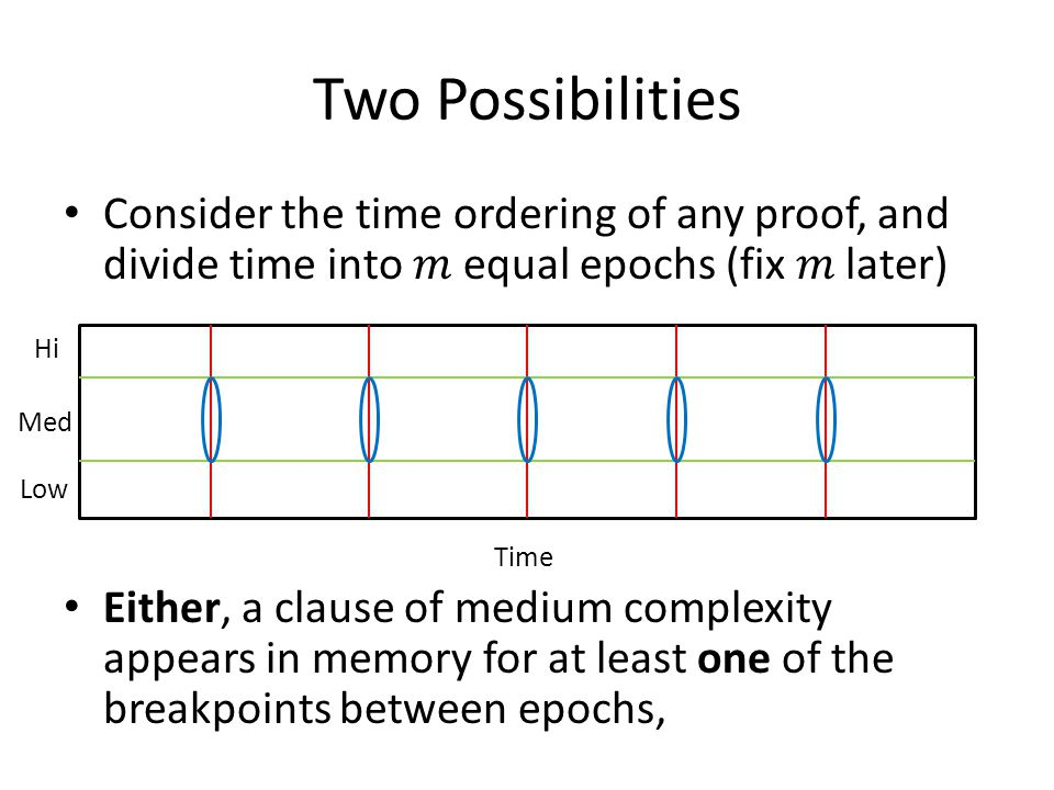 Two Possibilities Consider the time ordering of any proof, and divide time into equal epochs (fix later) Either, a clause of medium complexity appears in memory for at least one of the breakpoints between epochs, Time Hi Med Low