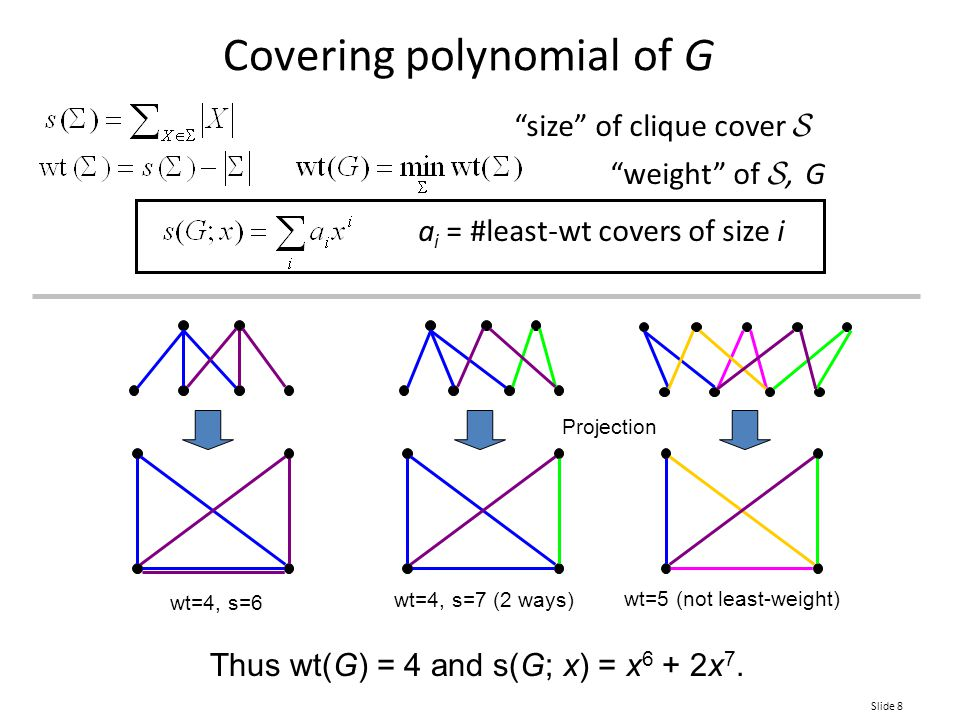 size of clique cover  weight of ,  G a i = #least-wt covers of size i Covering polynomial of G wt=4, s=6 Projection wt=4, s=7 (2 ways) wt=5 (not least-weight) Thus wt(G) = 4 and s(G; x) = x 6 + 2x 7.
