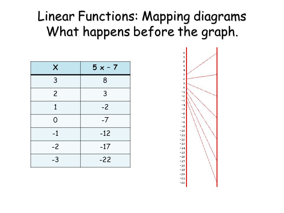 X5 x – 7 38 23 1-2 0-7 -12 -2-17 -3-22 Linear Functions: Mapping diagrams What happens before the graph.