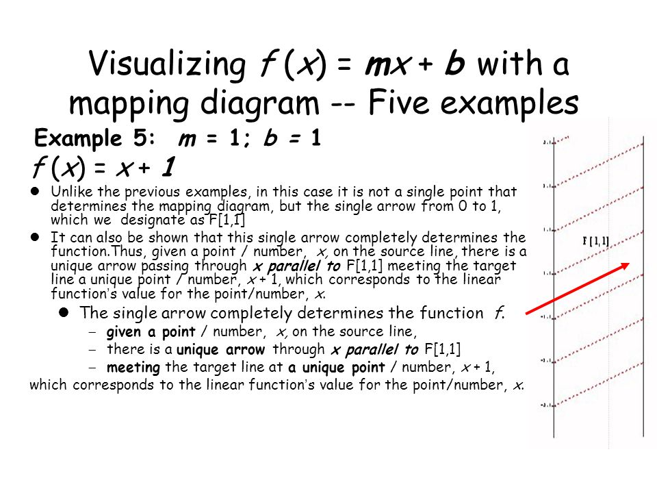 Visualizing f (x) = mx + b with a mapping diagram -- Five examples: Example 5: m = 1; b = 1 f (x) = x + 1 Unlike the previous examples, in this case it is not a single point that determines the mapping diagram, but the single arrow from 0 to 1, which we designate as F[1,1] It can also be shown that this single arrow completely determines the function.Thus, given a point / number, x, on the source line, there is a unique arrow passing through x parallel to F[1,1] meeting the target line a unique point / number, x + 1, which corresponds to the linear function ' s value for the point/number, x.