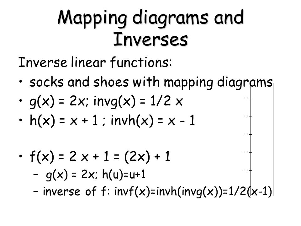 Mapping diagrams and Inverses Inverse linear functions: socks and shoes with mapping diagrams g(x) = 2x; invg(x) = 1/2 x h(x) = x + 1 ; invh(x) = x - 1 f(x) = 2 x + 1 = (2x) + 1 – g(x) = 2x; h(u)=u+1 –inverse of f: invf(x)=invh(invg(x))=1/2(x-1)
