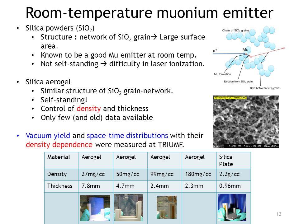 MaterialAerogel Silica Plate Density27mg/cc50mg/cc99mg/cc180mg/cc2.2g/cc Thickness7.8mm4.7mm2.4mm2.3mm0.96mm Room-temperature muonium emitter 13 Silic