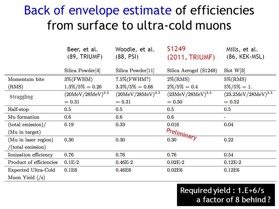 Back of envelope estimate of efficiencies from surface to ultra-cold muons 15 Beer, et al. (89, TRIUMF) Woodle, et al. (88, PSI) S1249 (2011, TRIUMF)