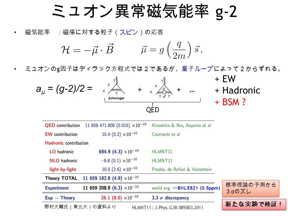 ミュオン異常磁気能率 g-2 2 標準理論の予測から 3 σ のズレ 標準理論の予測から 3 σ のズレ + ++ …      = a μ = (g-2)/2 = + EW + Hadronic + BSM ? QED HLMNT11 : J.Phys.G38:085003,2011 野