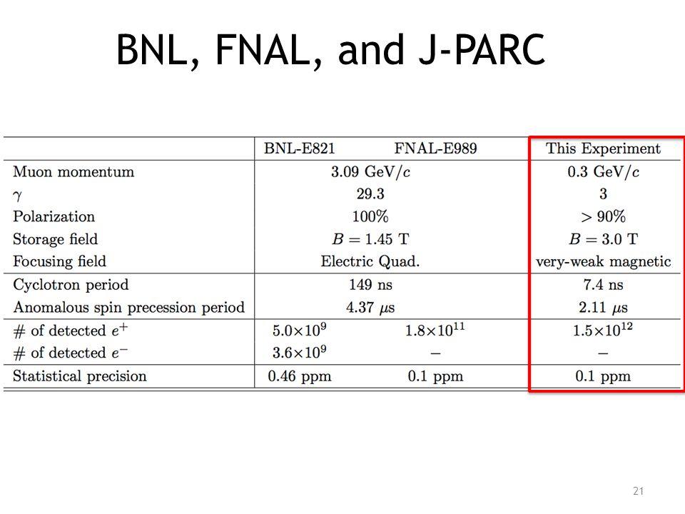 BNL, FNAL, and J-PARC 21