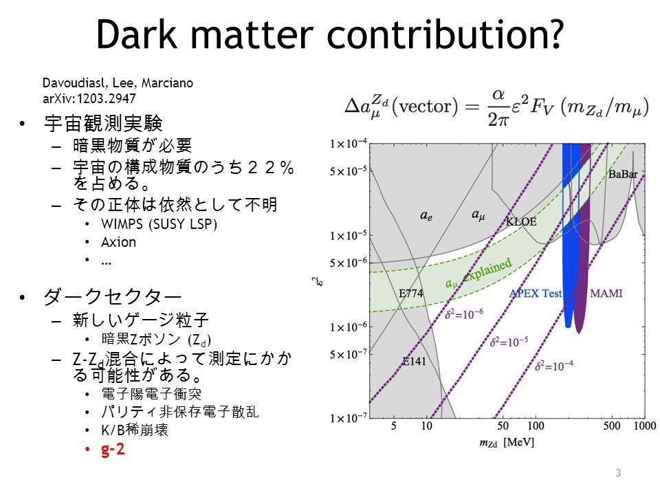 Dark matter contribution? 宇宙観測実験 – 暗黒物質が必要 – 宇宙の構成物質のうち22% を占める。 – その正体は依然として不明 WIMPS (SUSY LSP) Axion … ダークセクター – 新しいゲージ粒子 暗黒 Z ボソン (Z d ) – Z-Z d 混合