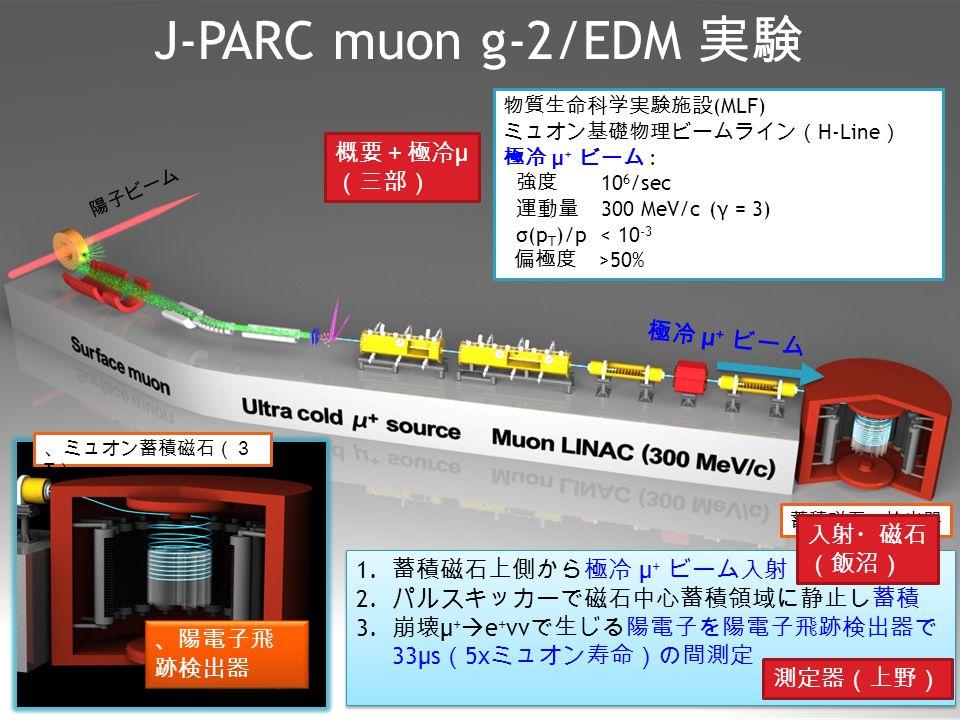 J-PARC muon g-2/EDM 実験 5 物質生命科学実験施設 (MLF) ミュオン基礎物理ビームライン( H-Line ) 極冷 μ + ビーム : 強度 10 6 /sec 運動量 300 MeV/c (γ = 3) σ(p T )/p < 10 -3 偏極度 >50% 陽子ビーム 蓄積