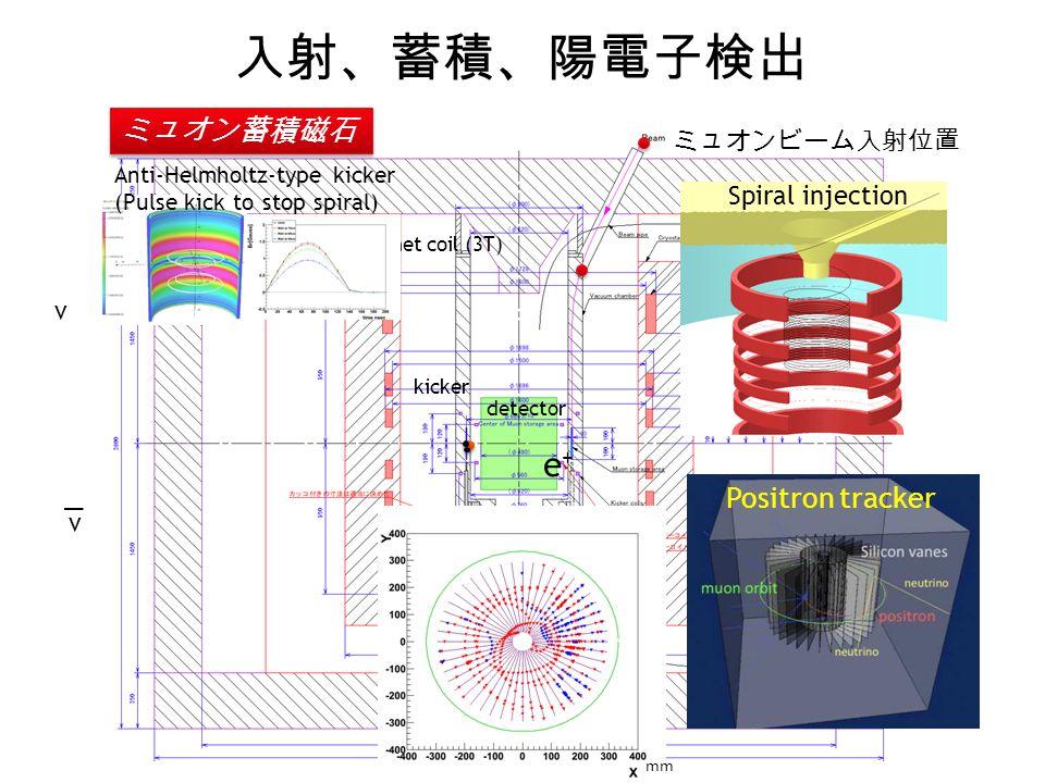 入射、蓄積、陽電子検出 6 ミュオンビーム入射位置 Magnet coil (3T) detector kicker mm Spiral injection Anti-Helmholtz-type kicker (Pulse kick to stop spiral) Positron tracker