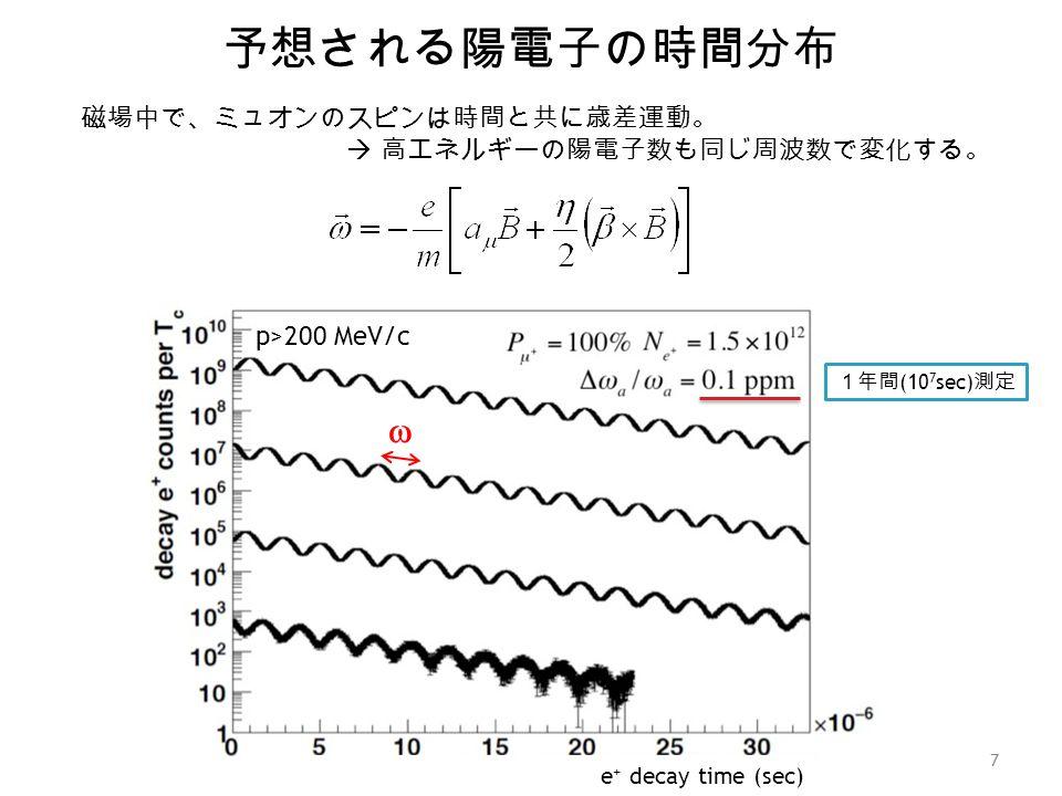 予想される陽電子の時間分布 7 磁場中で、ミュオンのスピンは時間と共に歳差運動。  高エネルギーの陽電子数も同じ周波数で変化する。  e + decay time (sec) p>200 MeV/c 1年間 (10 7 sec) 測定