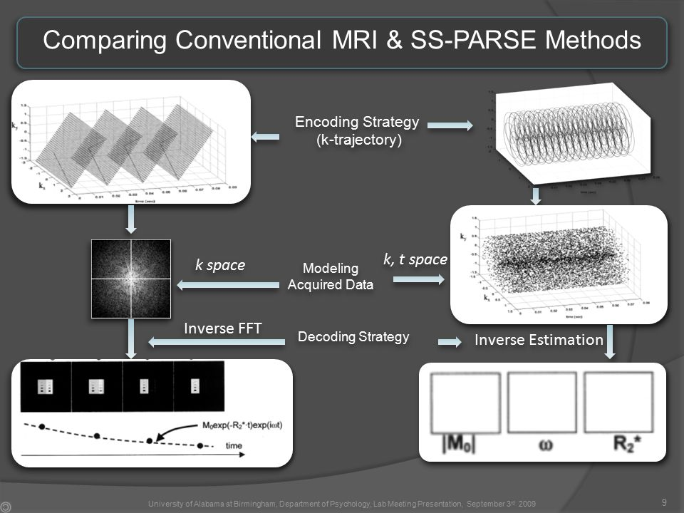 Comparing Conventional MRI & SS-PARSE Methods 9 University of Alabama at Birmingham, Department of Psychology, Lab Meeting Presentation, September 3 rd 2009