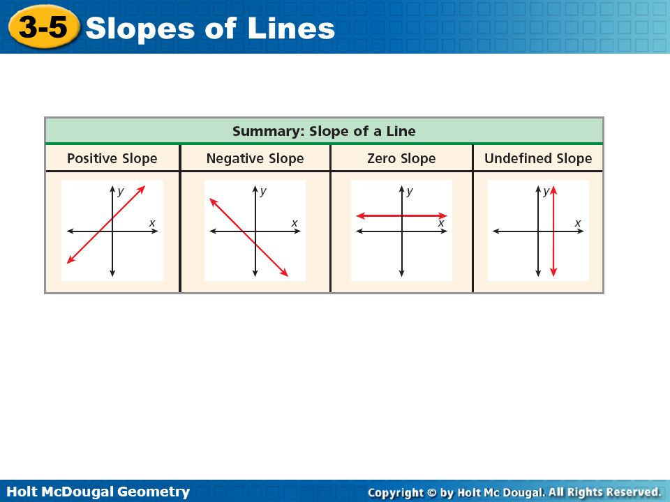 Holt McDougal Geometry 3-5 Slopes of Lines