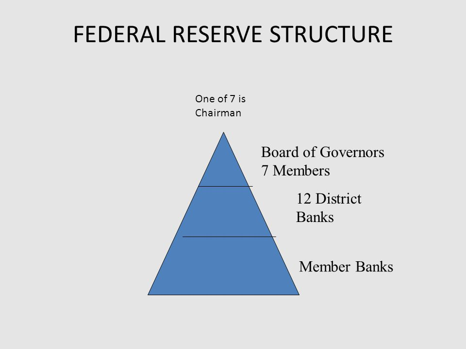 FEDERAL RESERVE STRUCTURE Board of Governors 7 Members 12 District Banks Member Banks One of 7 is Chairman