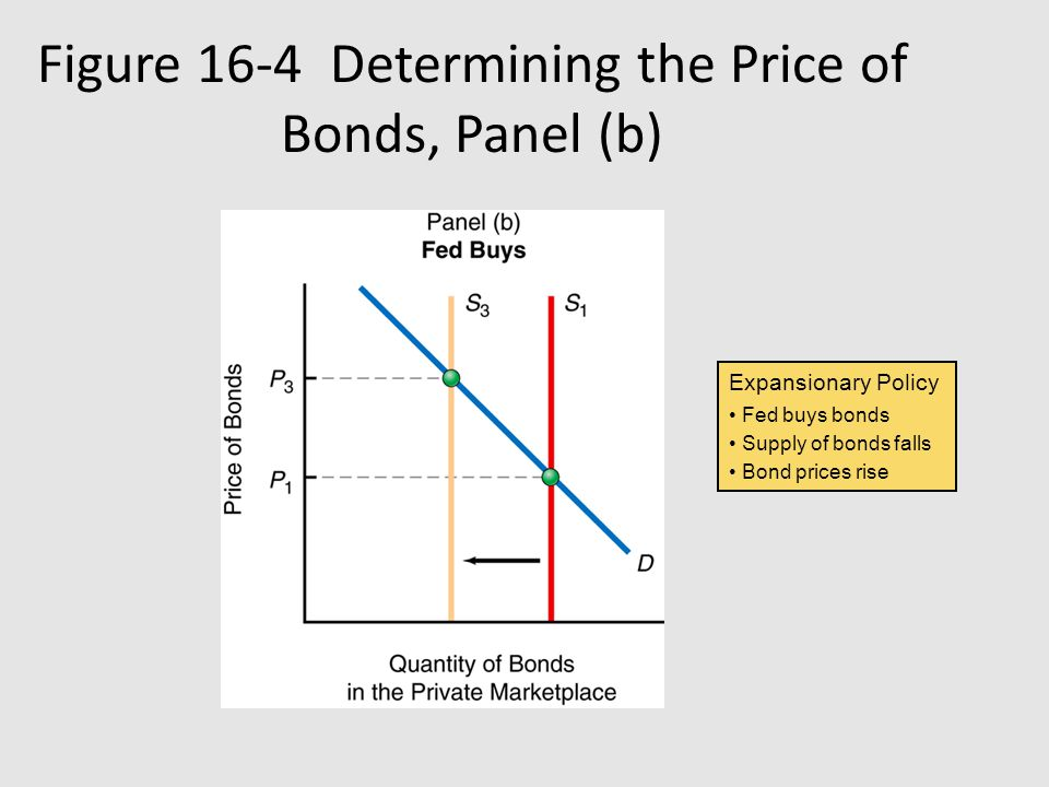 Figure 16-4 Determining the Price of Bonds, Panel (b) Expansionary Policy Fed buys bonds Supply of bonds falls Bond prices rise