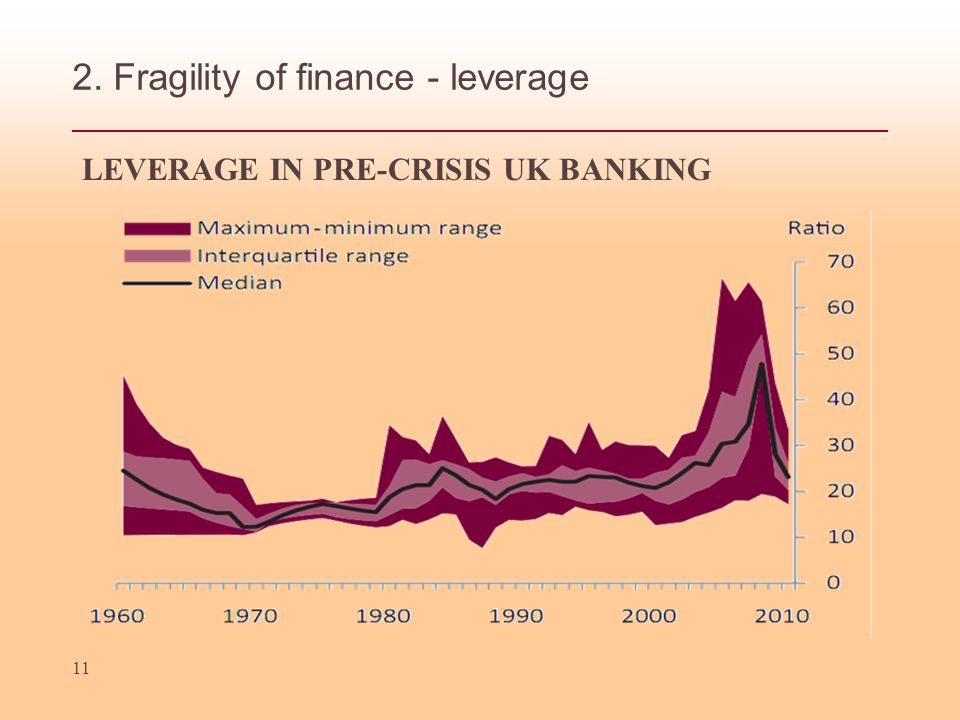 2. Fragility of finance - leverage LEVERAGE IN PRE-CRISIS UK BANKING 11