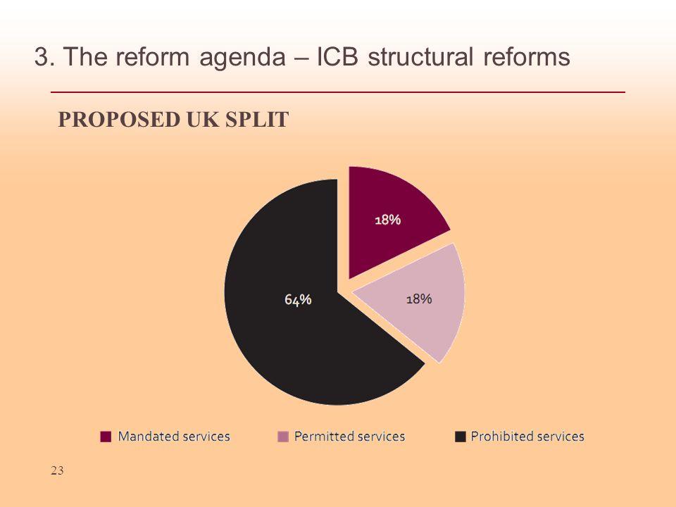 3. The reform agenda – ICB structural reforms PROPOSED UK SPLIT 23