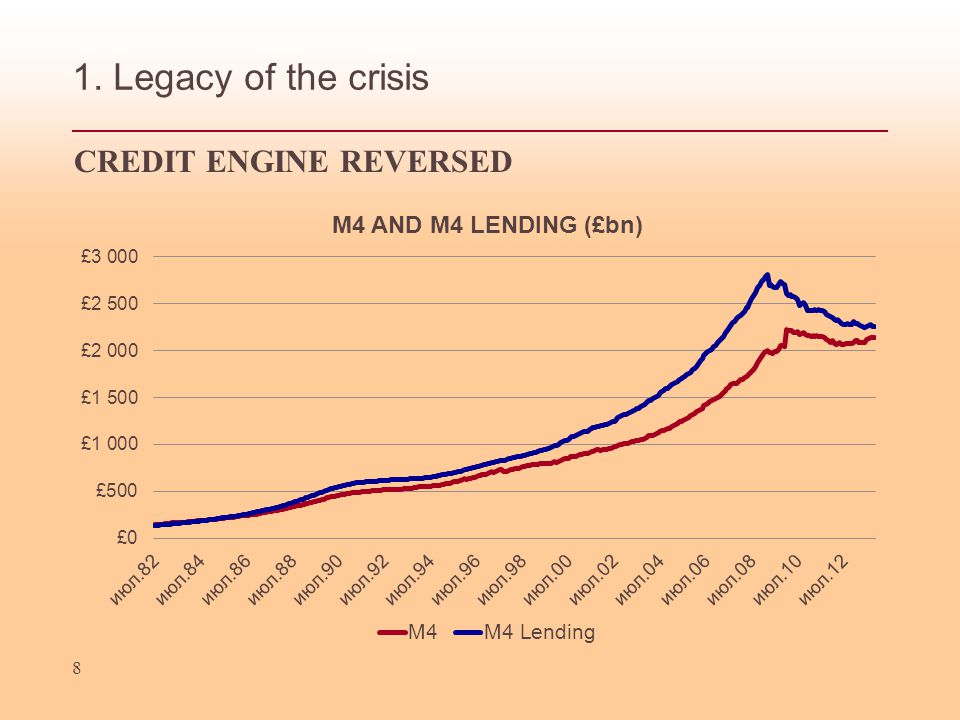 1. Legacy of the crisis 8 CREDIT ENGINE REVERSED