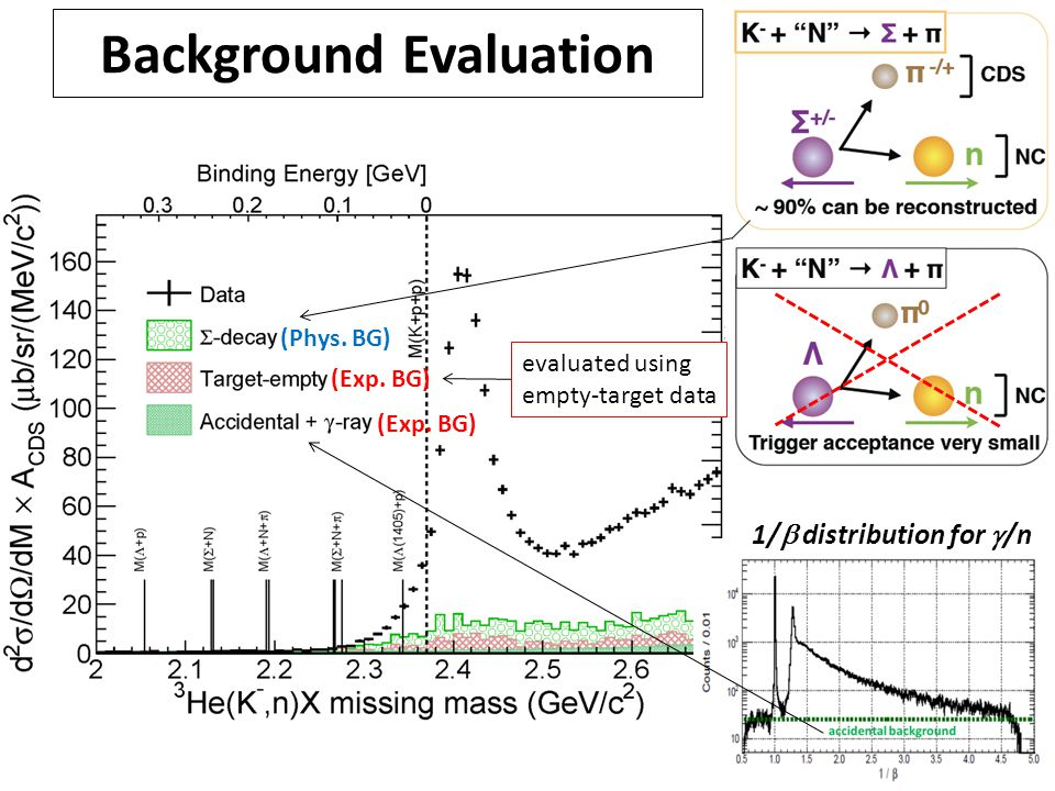 10 Background Evaluation evaluated using empty-target data 1/  distribution for  /n (Phys.