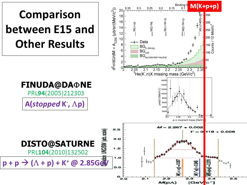 12 Comparison between E15 and Other Results M(K+p+p) FINUDA@DA  NE PRL94(2005)212303 A(stopped K -,  p) DISTO@SATURNE PRL104(2010)132502 p + p  (  + p) + K + @ 2.85GeV