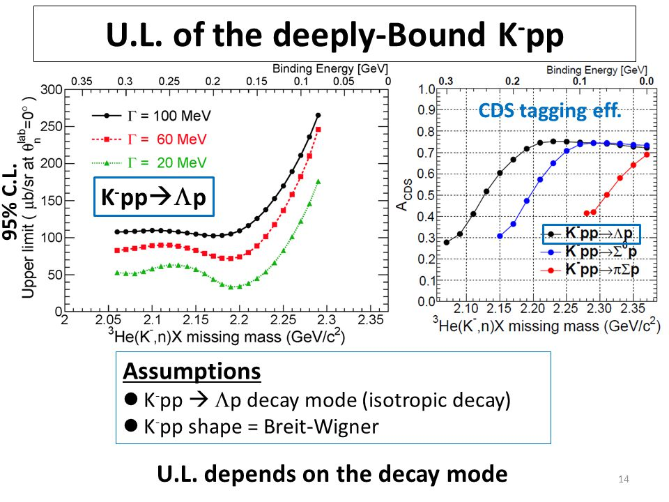 14 95% C.L. Assumptions K - pp   p decay mode (isotropic decay) K - pp shape = Breit-Wigner U.L.