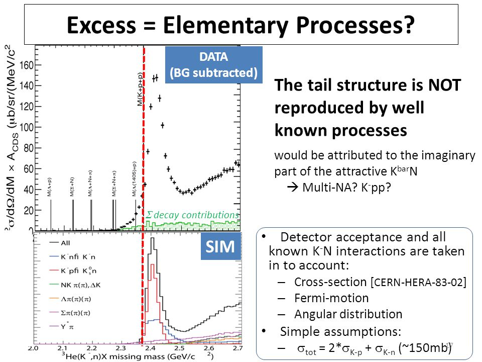 Detector acceptance and all known K - N interactions are taken in to account: – Cross-section [ CERN-HERA-83-02 ] – Fermi-motion – Angular distribution Simple assumptions: –  tot = 2*  K-p +  K-n (~150mb) 17 Excess = Elementary Processes.