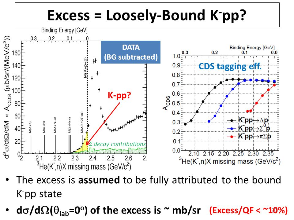 20 Excess = Loosely-Bound K - pp. CDS tagging eff.