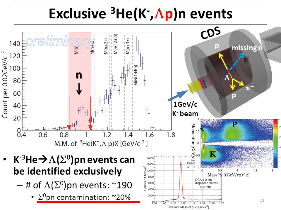Exclusive 3 He(K -,  p)n events K -3 He   (  0 )pn events can be identified exclusively – # of  (  0 )pn events: ~190  0 pn contamination: ~20% 23 n 1GeV/c K - beam p  p missing n  CDS