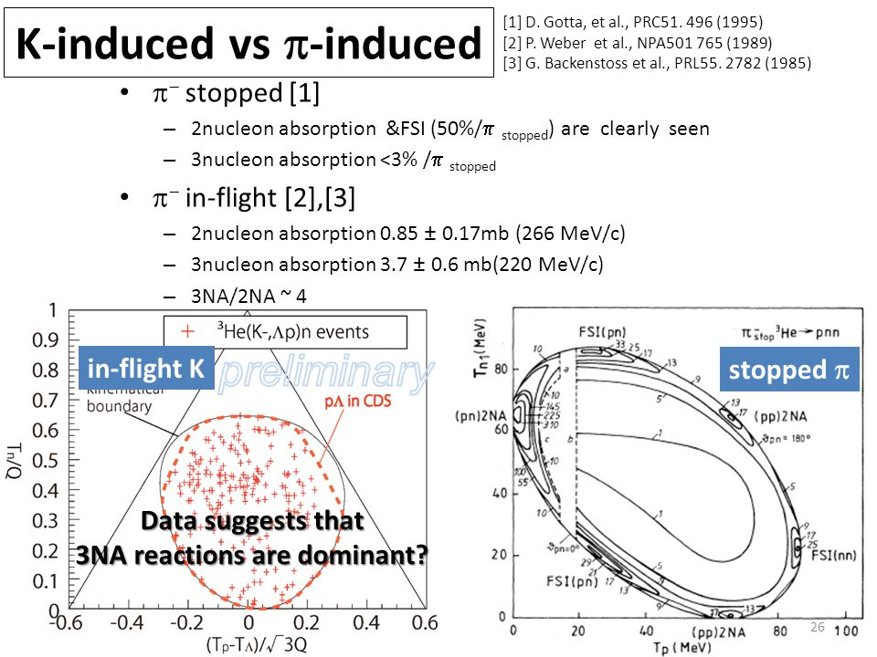 K-induced vs  -induced 26 [1] D. Gotta, et al., PRC51.