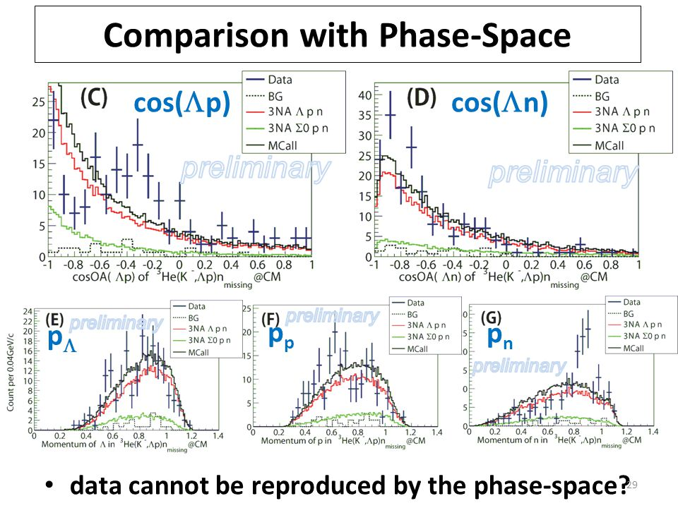 data cannot be reproduced by the phase-space.