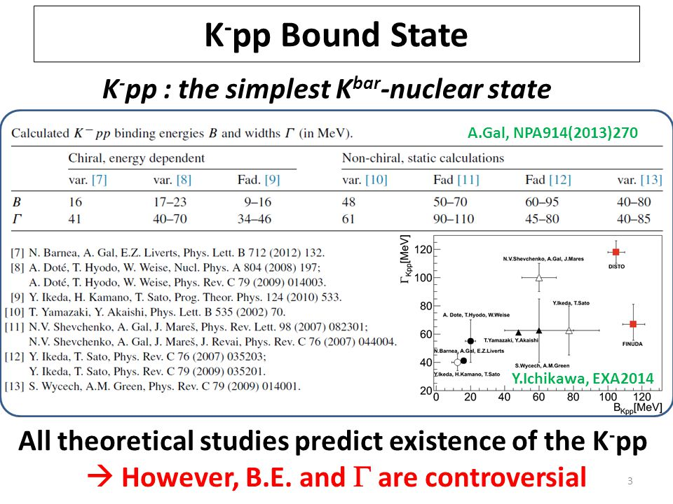 K - pp Bound State 3 A.Gal, NPA914(2013)270 K - pp : the simplest K bar -nuclear state All theoretical studies predict existence of the K - pp  However, B.E.
