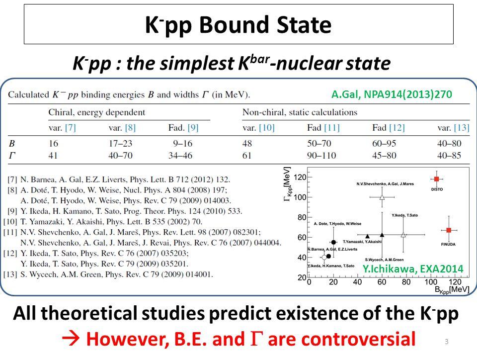 14 95% C.L.Assumptions K - pp   p decay mode (isotropic decay) K - pp shape = Breit-Wigner U.L.