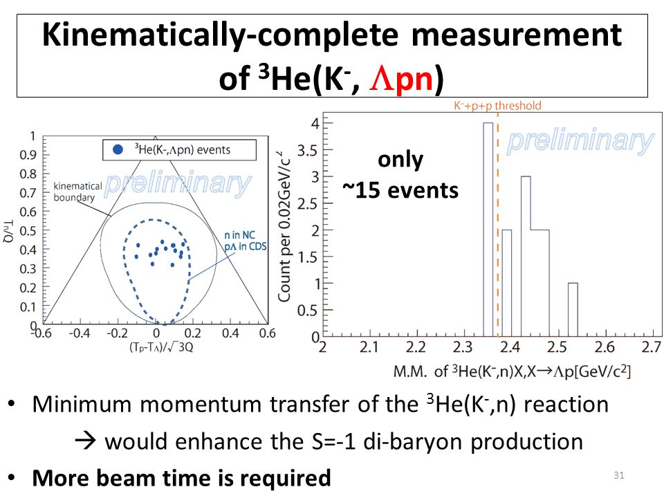 Kinematically-complete measurement of 3 He(K -,  pn) Minimum momentum transfer of the 3 He(K -,n) reaction  would enhance the S=-1 di-baryon production More beam time is required 31 only ~15 events