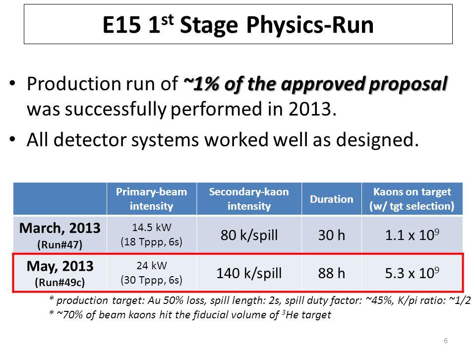Summary of E15 1 st 7 3 He(K -,n)X M.M.