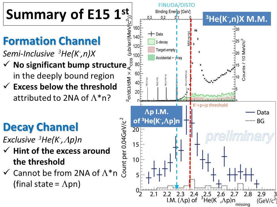 Formation Channel, Semi-Inclusive 3 He(K -,n)X 8 T.Hashimoto et al., arXiv:1408.5637, submitted to PLB