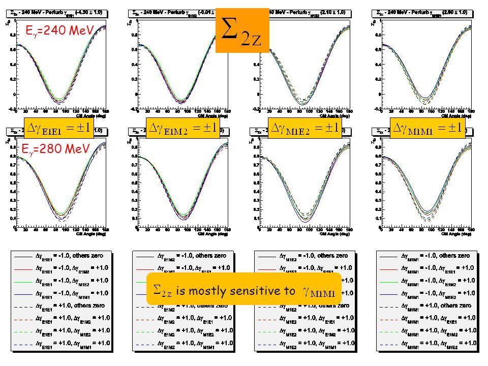 is mostly sensitive to E  =240 MeV E  =280 MeV