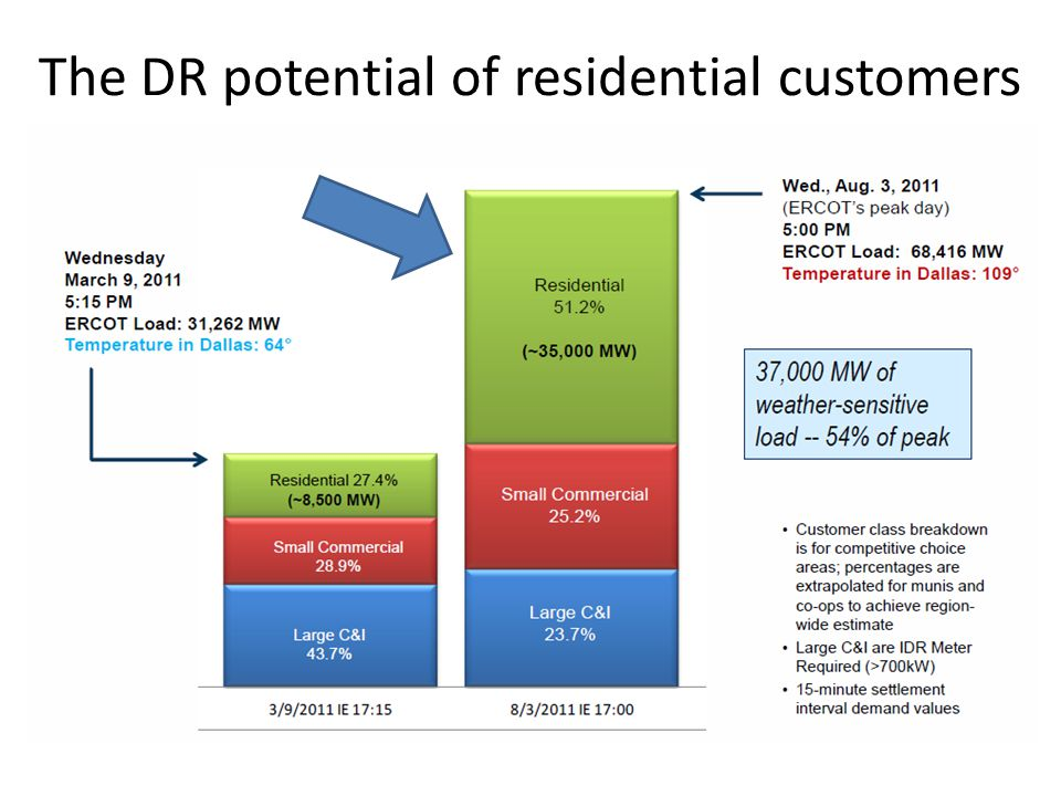 The DR potential of residential customers