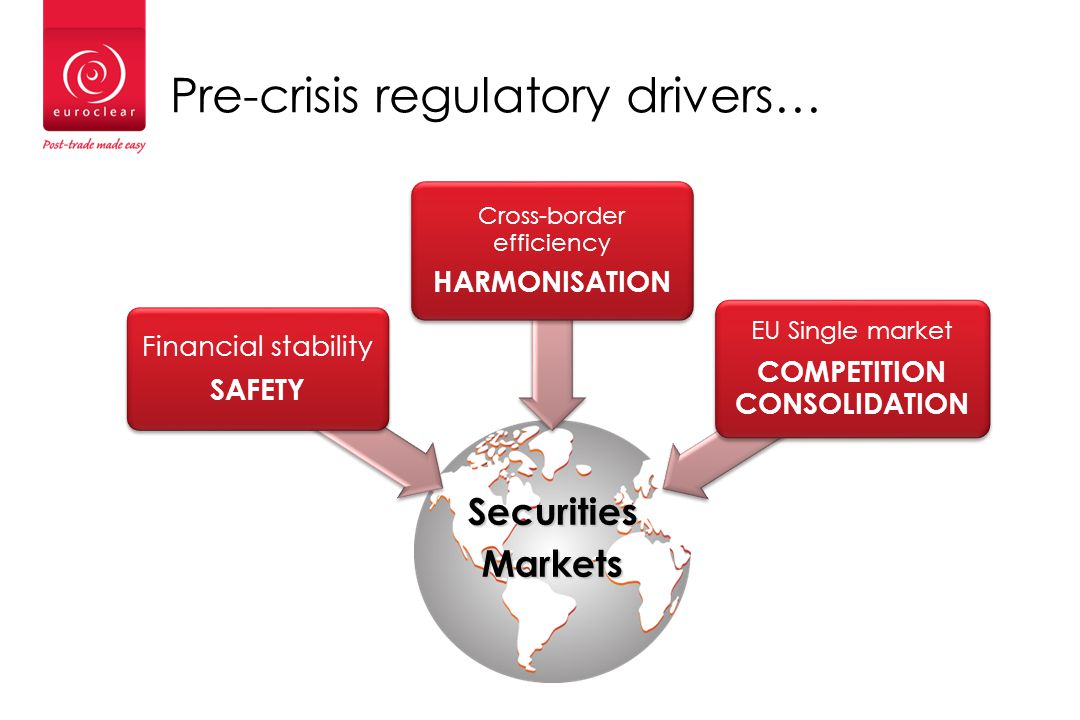 Pre-crisis regulatory drivers… SecuritiesMarkets Financial stability SAFETY Cross-border efficiency HARMONISATION EU Single market COMPETITION CONSOLIDATION